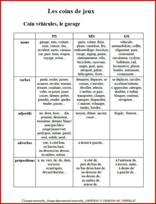 Enrichir Son Vocabulaire Liste De Mots : enrichir, vocabulaire, liste, Liste, Classe, Ressources, I.E.N., Circonscription, Mission, Maternelle