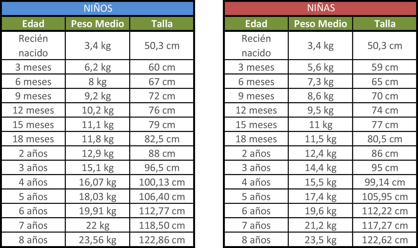 CyA Guía de tallas C&A