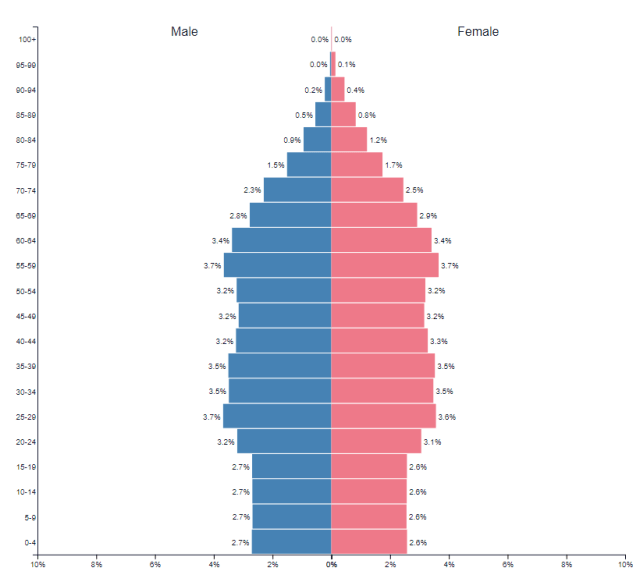 The population pyramid of Canada as of 2020.