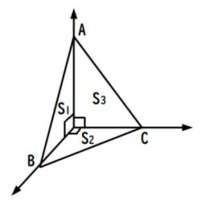 四平方の定理