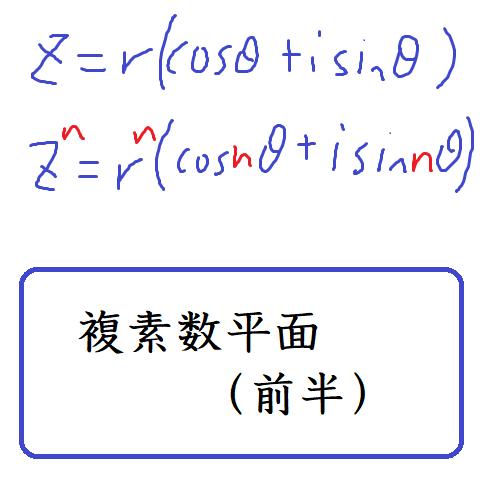 複素数平面 四則演算とn乗   数学の偏差値を上げて合格を目指す