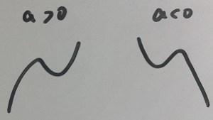 3次関数のaの正負による形状