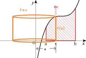 バウムクーヘンの図