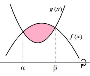 f>g>0のときの回転体の体積