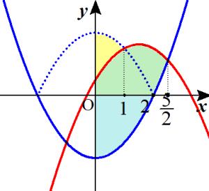 回転体 例題の解説