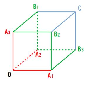 座標設定した立方体