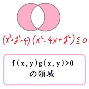 fg>0の領域