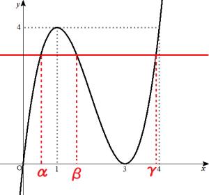 y=f(x)のグラフ2
