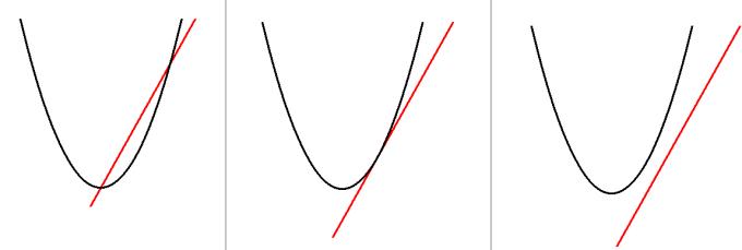 放物線と直線の位置関係3パターン