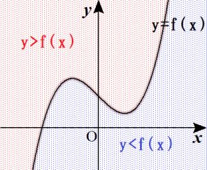 y>f(x)の領域