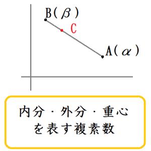 内分・外分・重心を表す複素数