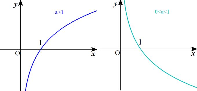 対数関数のグラフ