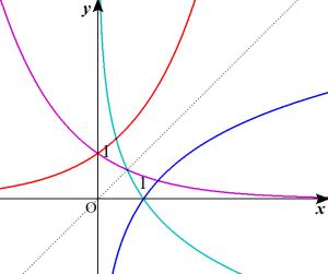 指数・対数関数のグラフ