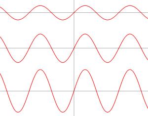 y=A・sinxのグラフ