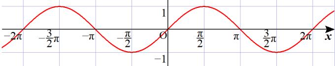 y=sinxのグラフ