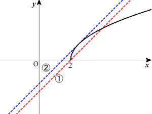 無理関数の例題2