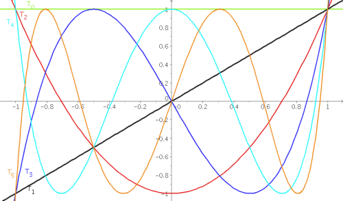 Polynmes de Tchebychev  mathlinuxcom