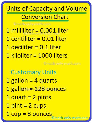 Cl To Ml : Units, Capacity, Volume, Conversion, Chart, Metric