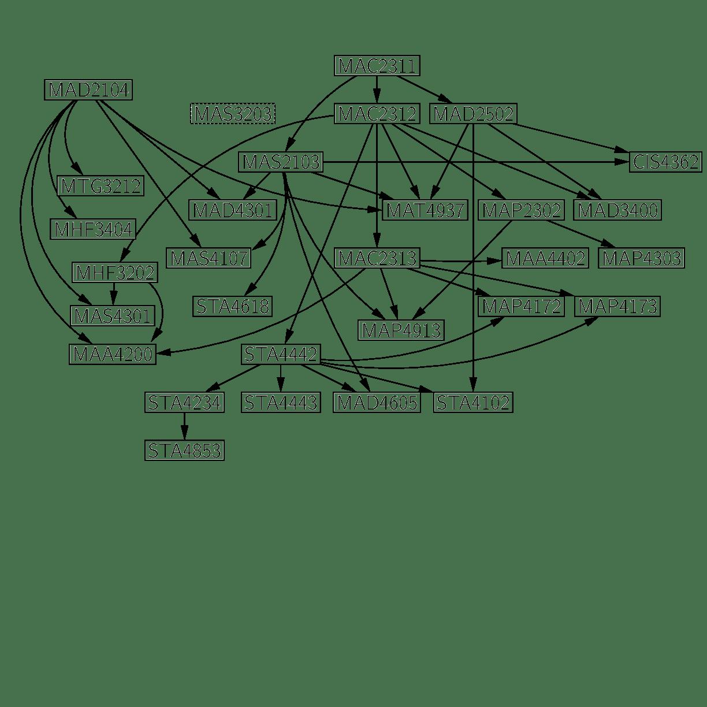 Courses for Mathematics Majors