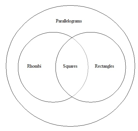 Parallelograms, a shape in Geometry