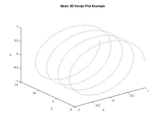 Parametric Equations, Vector Functions, and Fine-Tuning Plots