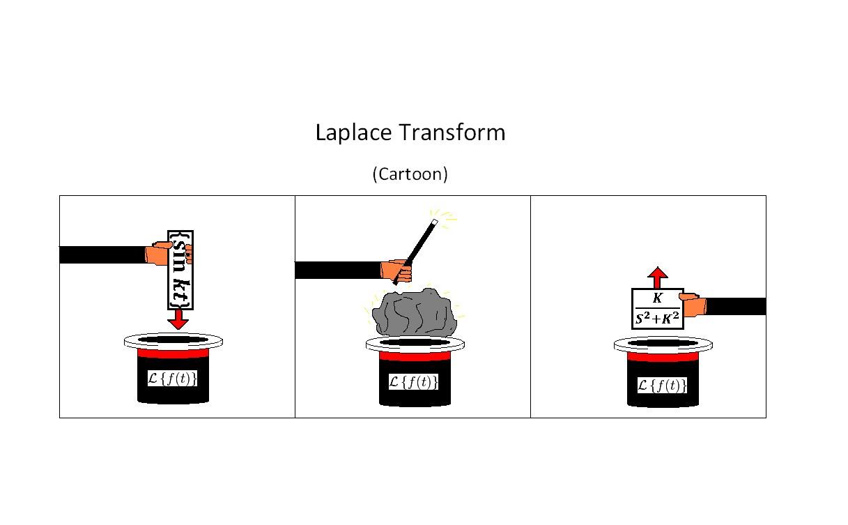 Laplace Transform (click)