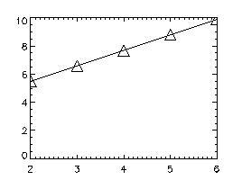 Plot, xvalues, yvalues, PSym=-5, SymSize=2.0