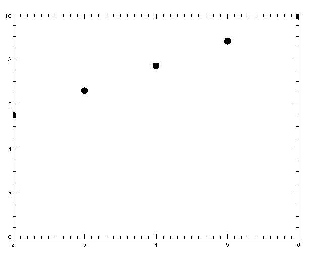 A = FIndGen(16) * (!PI*2/16.)