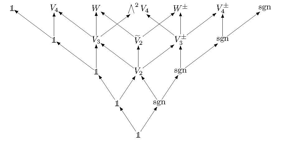 Temple Mathematics