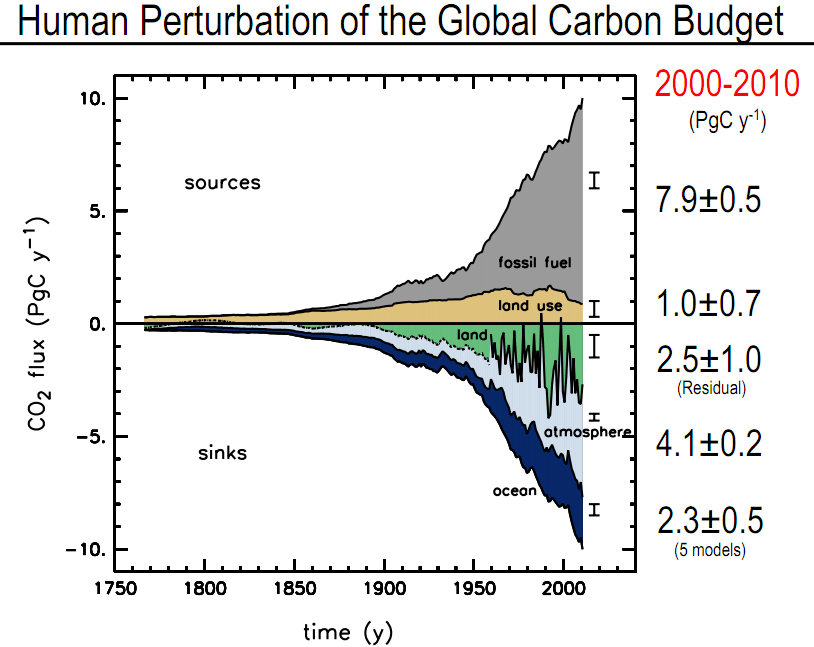 global carbon budget 2000 - 2010