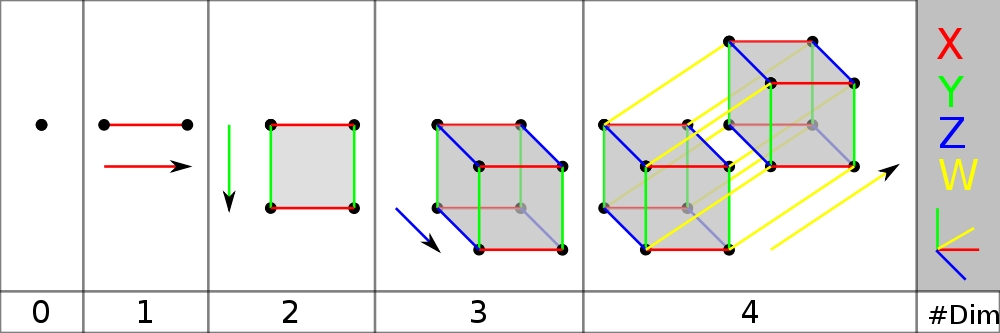 how to draw a fourth dimensional shape