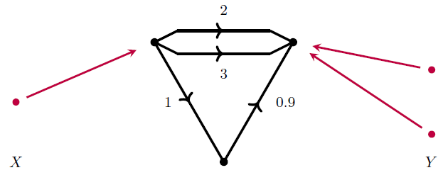 Circuits Bond Graphs And Signal Flow Diagrams Azimuth