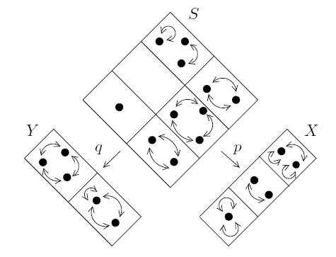 Category Theory • shapes, figures & forms