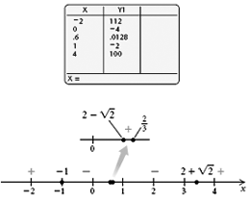 Solve polynomial and rational inequalities. Quadratic and