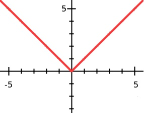 Domain and Range of Functions