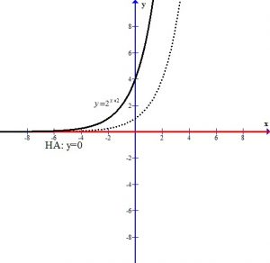 Graphing an Exponential Equation by Transformations