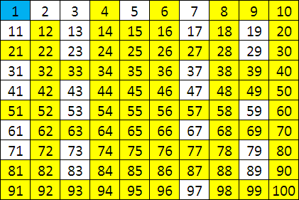 An Intuitive Proof to The Infinitude of Primes – Prime Number Chart