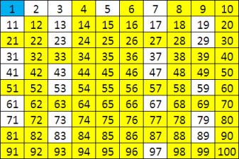 Prime Number Sieve of Eratosthenes