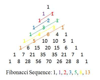 pascal triangle and fibonacci number relationship