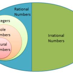 Irrational Number Diagram Mitsubishi Triton 2009 Radio Wiring Math Misconception Incorrect Real System Correct
