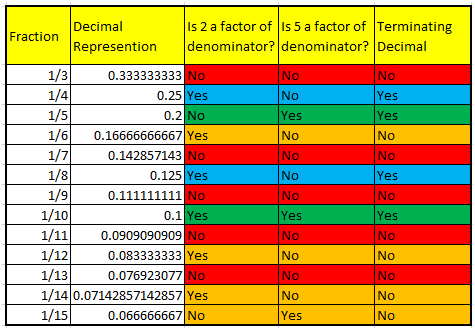 How to write a terminating decimal less than 1 as a fraction