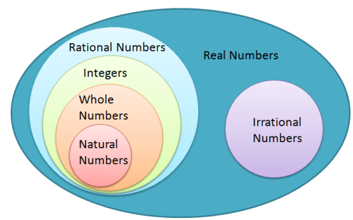 irrational number diagram 2008 ford f250 trailer brake controller wiring math misconception incorrect real system an