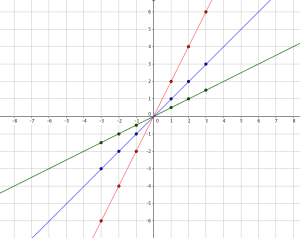 Increasing and Decreasing a in the linear function y = ax