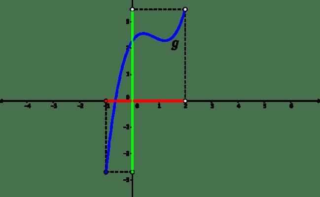 Understanding Domain And Range Part 4