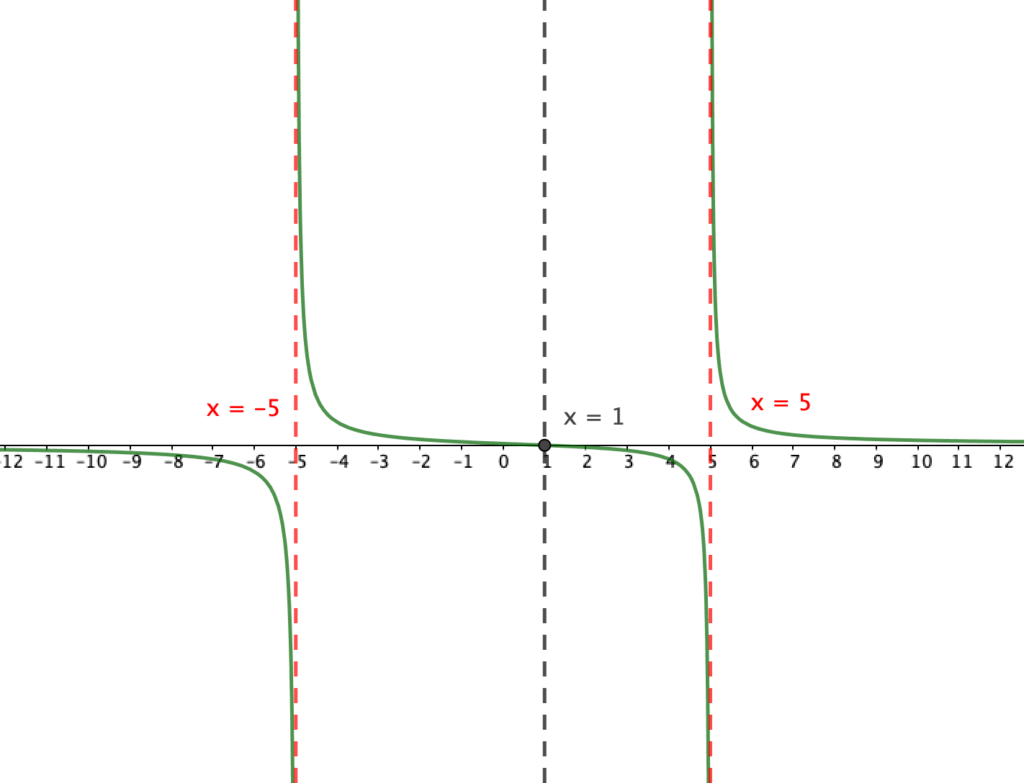 Solving Rational Inequalities and the Sign Analysis Test