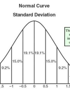 Chart prepared by the ny state education department also statistics normal probability distribution rh mathbits