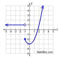 Piecewise, Absolute Value and Step Functions Practice ...