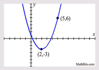 Creating Quadratic Equations Given the Graph