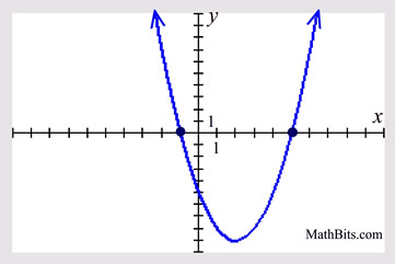 quadratic graph practice mathbitsnotebook