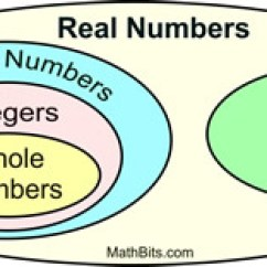 Irrational Number Diagram Galls Wig Wag Flasher Wiring Rational And Numbers Mathbitsnotebook A1 Ccss Math Sets